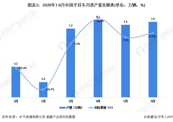 图表2:2020年1-6月中国半挂车月度产量及增速(单位:万辆,%)