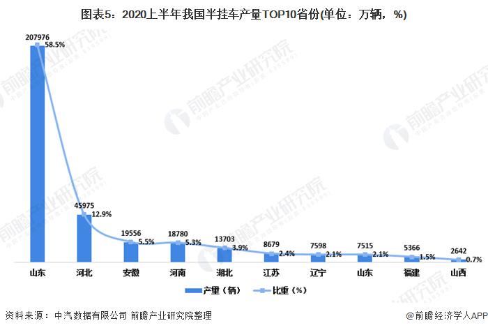 图表5:2020上半年我国半挂车产量TOP10省份(单位:万辆,%)