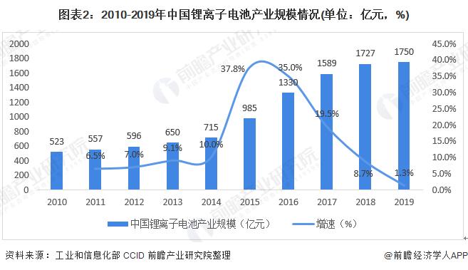 图表2:2010-2019年中国锂离子电池产业规模情况(单位:亿元,%)