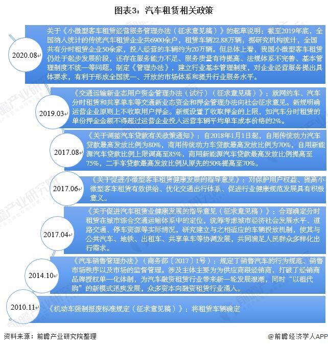 图表3:汽车租赁相关政策