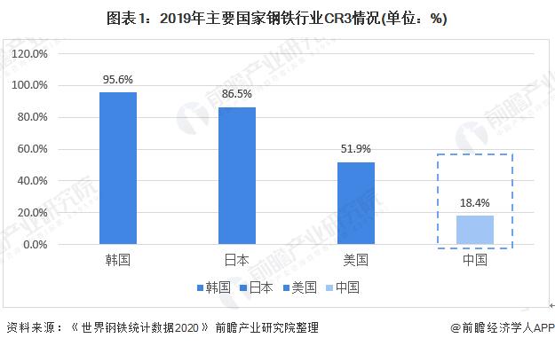 图表1:2019年主要国家钢铁行业CR3情况(单位:%)
