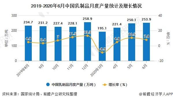 2019-2020年6月中国乳制品月度产量统计及增长情况