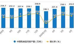 2020年H1中国<em>乳制品</em>行业市场分析:累计产量将近1280万吨