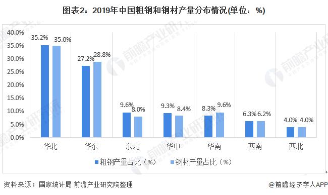图表2:2019年中国粗钢和钢材产量分布情况(单位:%)