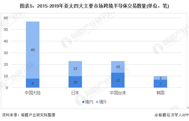 图表5:2015-2019年亚太四大主要市场跨境半导体交易数量(单位:笔)