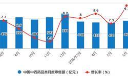 2020年H1中国<em>中成药</em>行业市场分析:累计产量突破百万吨