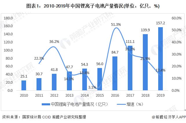 图表1:2010-2019年中国锂离子电池产量情况(单位:亿只,%)
