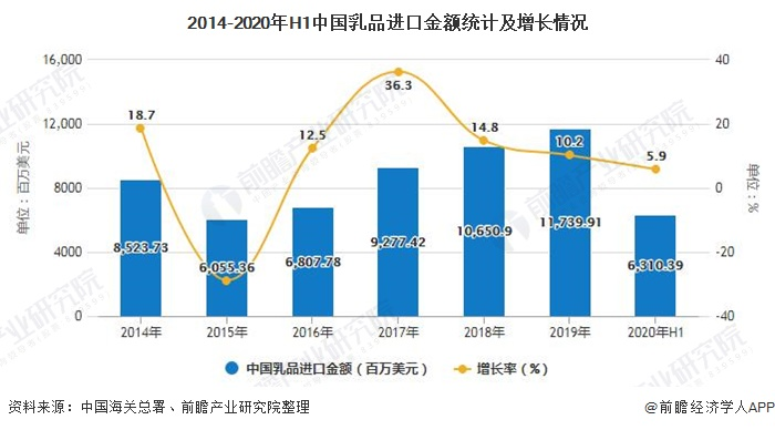 2014-2020年H1中国乳品进口金额统计及增长情况