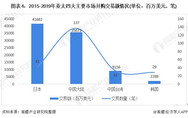 图表4:2015-2019年亚太四大主要市场并购交易额情况(单位:百万美元,笔)