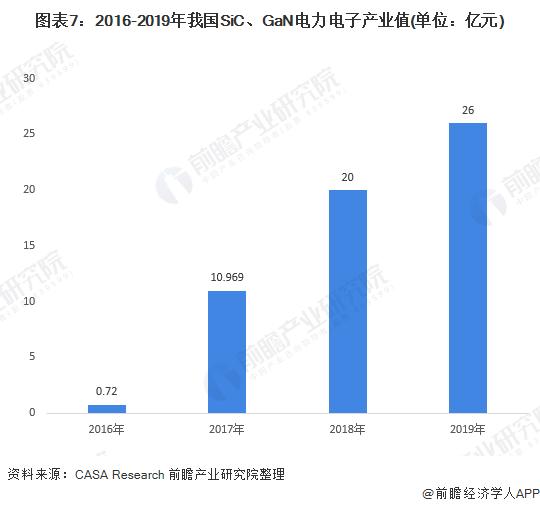 图表7:2016-2019年我国SiC、GaN电力电子产业值(单位:亿元)