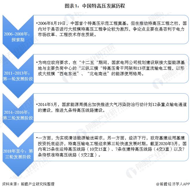 图表1:中⌒ 国特高压发展历程