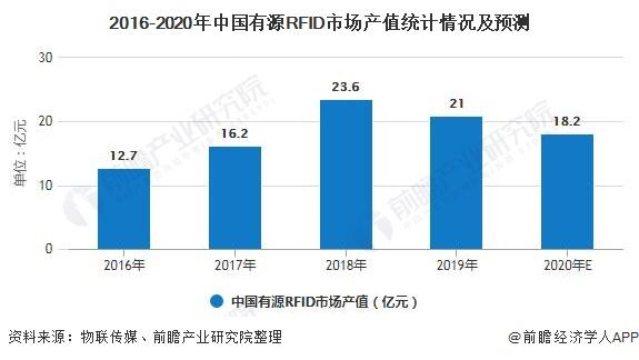 2016-2020年中国有源RFID市场产值统计情况及预测