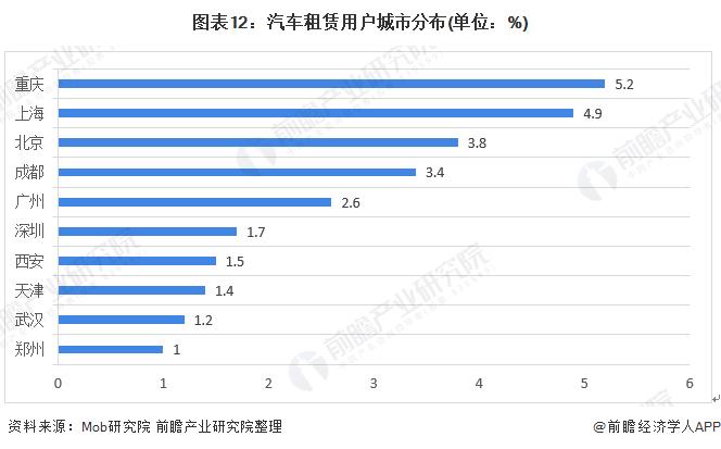 图表12:汽车租赁用户城市分布(单位:%)