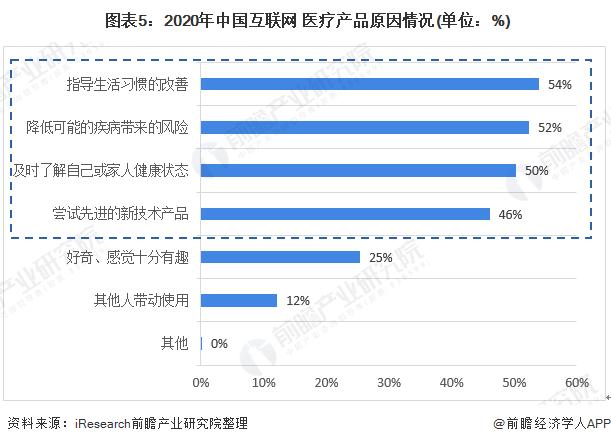 图表5:2020年中国互联网+医疗产品原因情况(单位:%)
