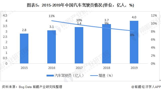 图表5:2015-2019年中国汽车驾驶员情况(单位:亿人,%)
