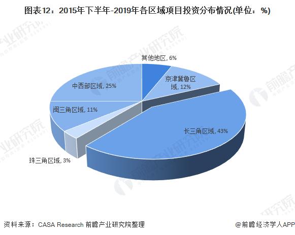 图表12:2015年下半年-2019年各区域①项目投资分布情况(单位:%)