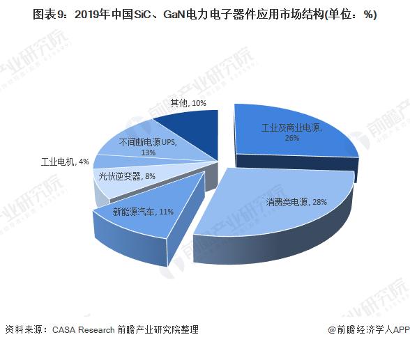 图表9:2019年中国SiC、GaN电力电子器件应用市场结构(单位:%)
