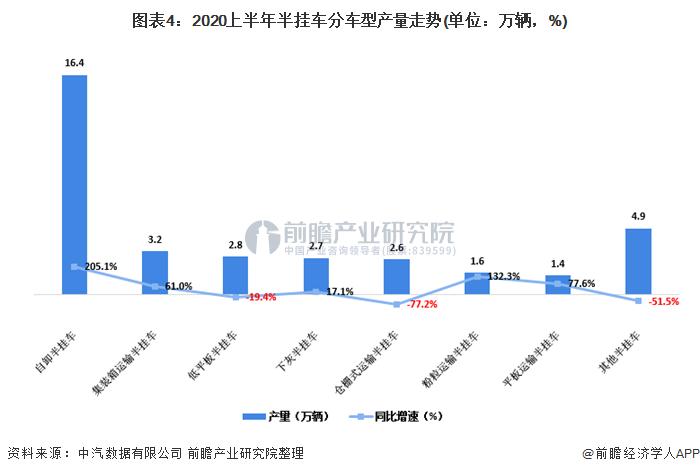 图表4:2020上半年半挂车分车型产量走势(单位:万辆,%)