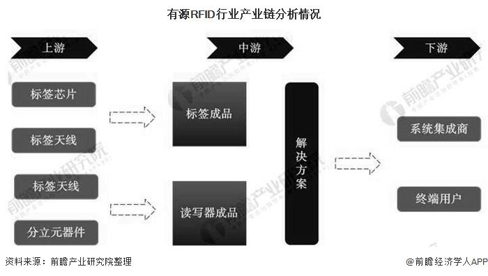 有源RFID行业产业链分析情况