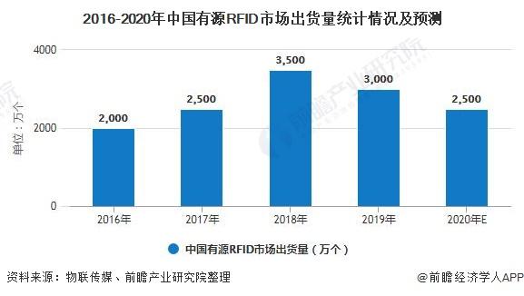 2016-2020年中国有源RFID市场出货量统计情况及预测