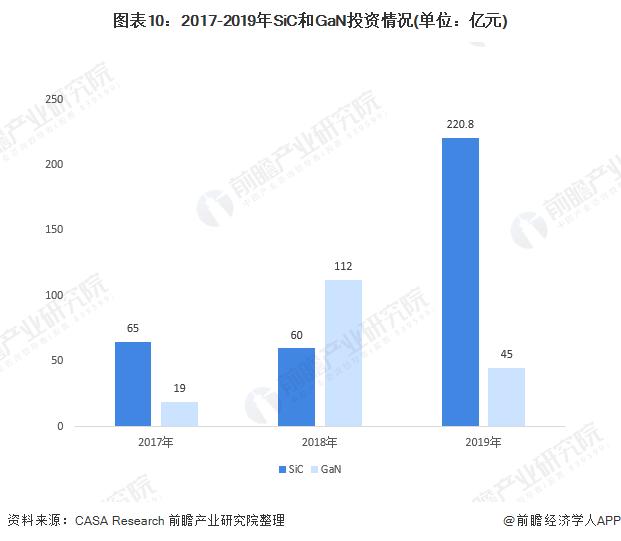 图表10:2017-2019年SiC和GaN投资情况(单位:亿元)