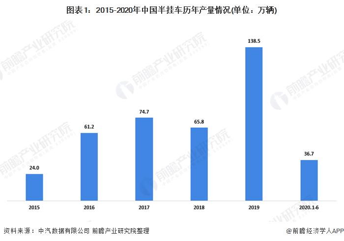 图表1:2015-2020年中国半挂车历年产量情况(单位:万辆)