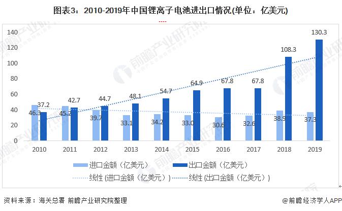 图表3:2010-2019年中国锂离子电池进出口情况(单位:亿美元)
