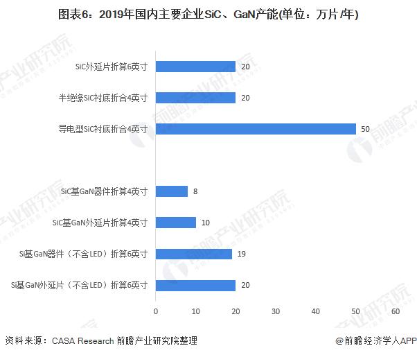 图表6:2019年国内主要企业SiC、GaN产能(单位:万片/年)