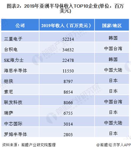 图表2:2019年亚洲半导体收入TOP10企业(单位:百万美元)