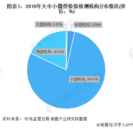2020年中国检验检测机构市场  规上企业发展较快