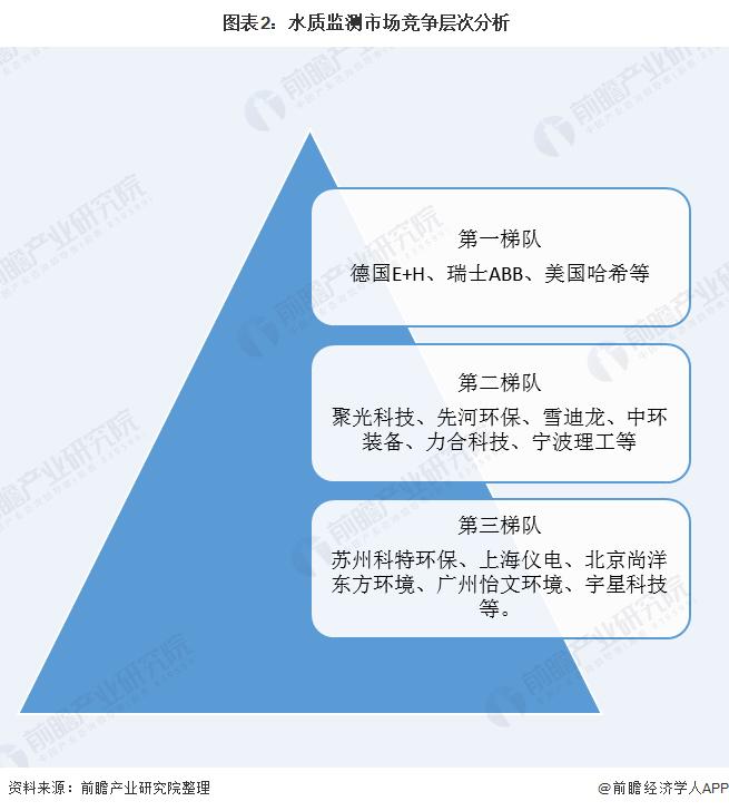 图表2:水质监测市场竞争层次分析