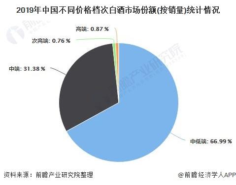 2019年中国不同价格档次白酒市场份额(按销量)统计情况