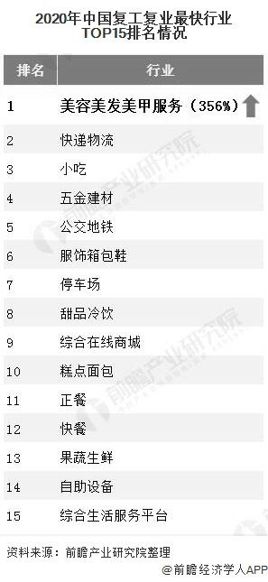 2020年中国复工复业最快行业TOP15排名情况