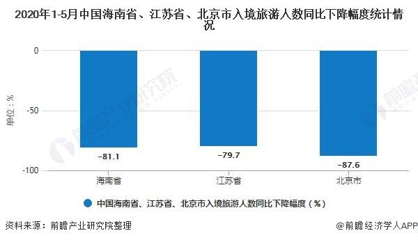 2020年1-5月中国海南省、江苏省、北京市入境旅游人数同比下降幅度统计情况