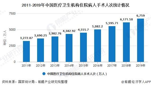 2011-2019年中国医疗卫生机构住院病人手术人次统计情况