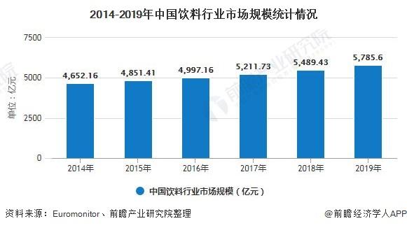 2014-2019年中国饮料行业市场规模统计情况