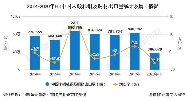 2014-2020年H1中国未锻轧铜及铜材出口量统计及增长情况