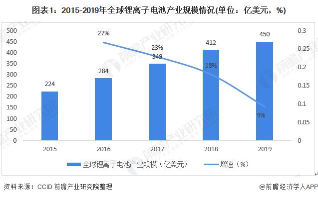 图表1:2015-2019年全球锂离子电池产业规模情况(单位:亿美元,%)