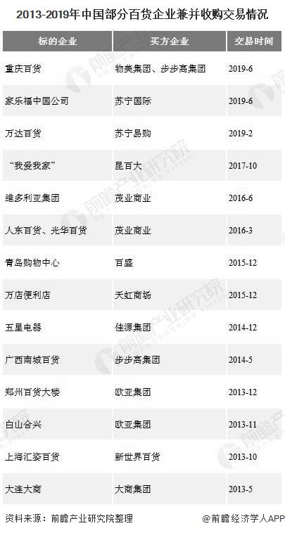2013-2019年中国部分百货企业兼并收购交易情况