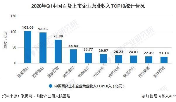 2020年Q1中国百货上市企业营业收入TOP10统计情况