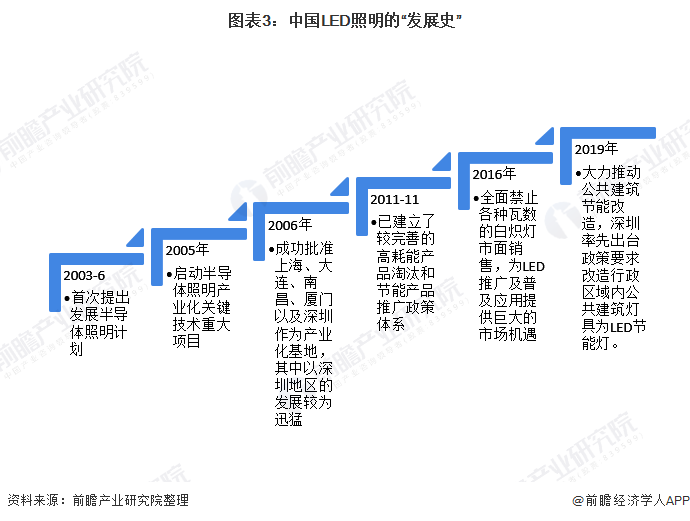"""图表3:中国LED照明的""""发展史"""""""