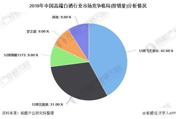 2019年中国高端白酒行业市场竞争格局(按销量)分析情况