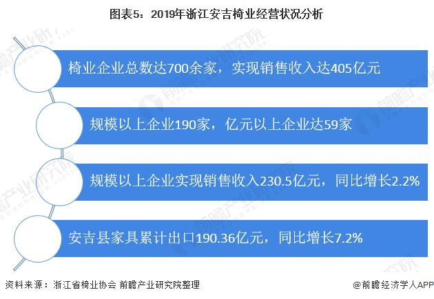 图表5:2019年浙江安吉椅业经营状况分析