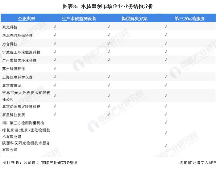 图表3:水质∑ 监测市场企业业务结构分析