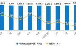 2020年H1中国<em>焦炭</em>行业市场分析:累计产量突破2亿吨