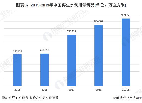 图表3:2015-2019年中国再生水利用量情况(单位:万立方米)