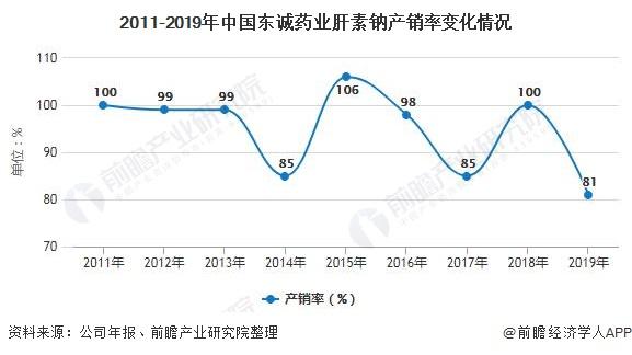 2011-2019年中国东诚药业肝素钠产销率变化情况