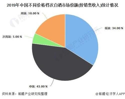 2019年中国不同价格档次白酒市场份额(按销售收入)统计情况