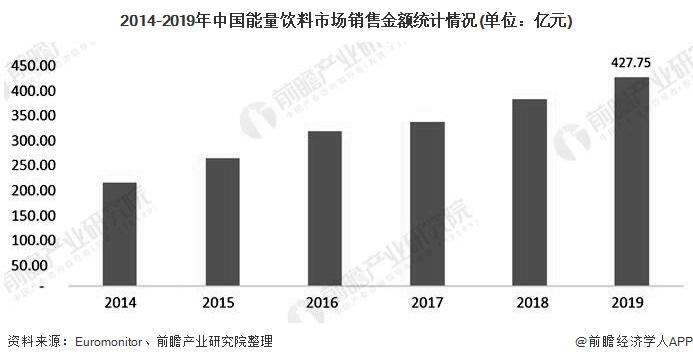 2014-2019年中国能量饮料市场销售金额统计情况(单位:亿元)