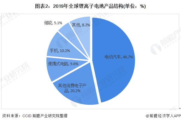 图表2:2019年全球锂离子电池产品结构(单位:%)